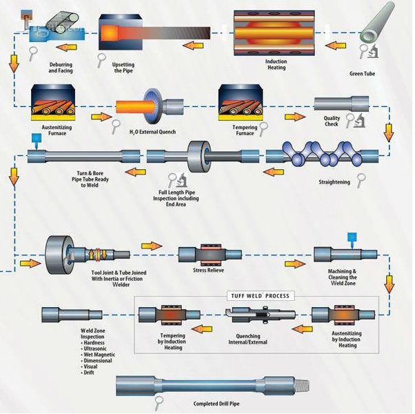 API 5DP drill pipe, Grade E75, OD 127mm, wall thickness 12 7mm