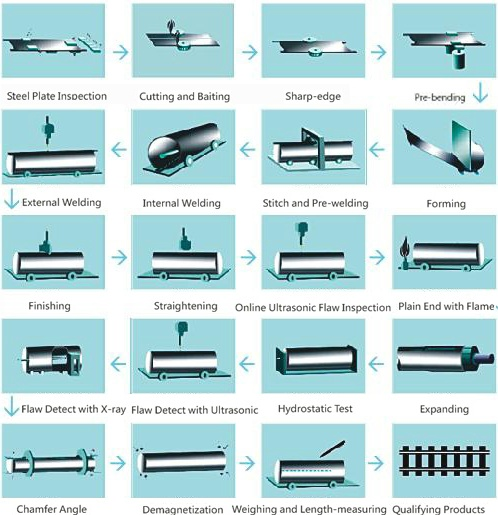 process of  LSAW Steel Pipe