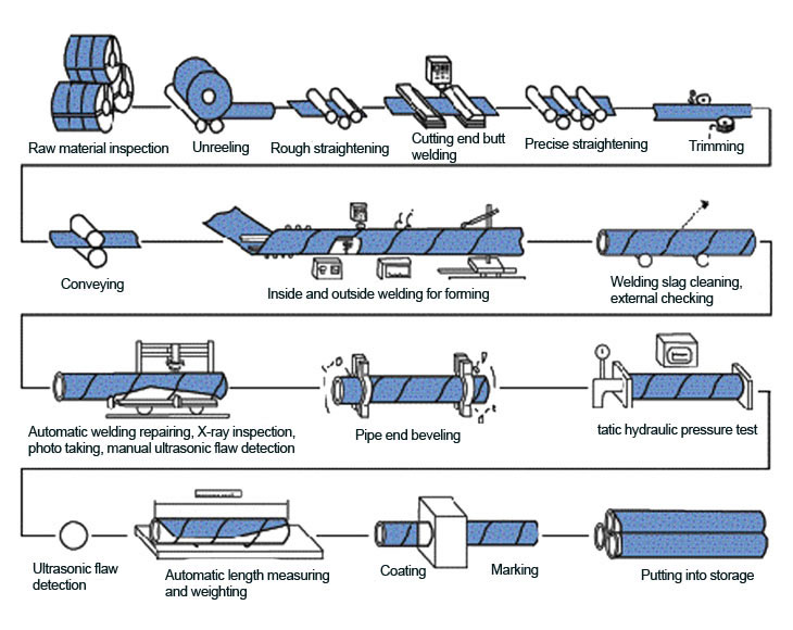 process of SSAW Steel Pipe