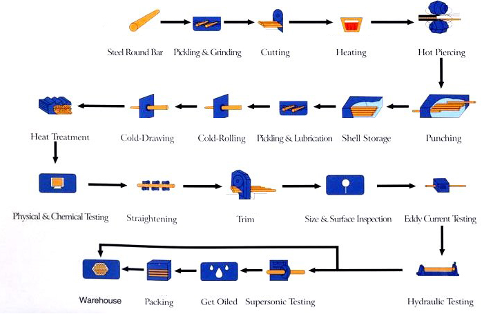 process of carbon steel pipe