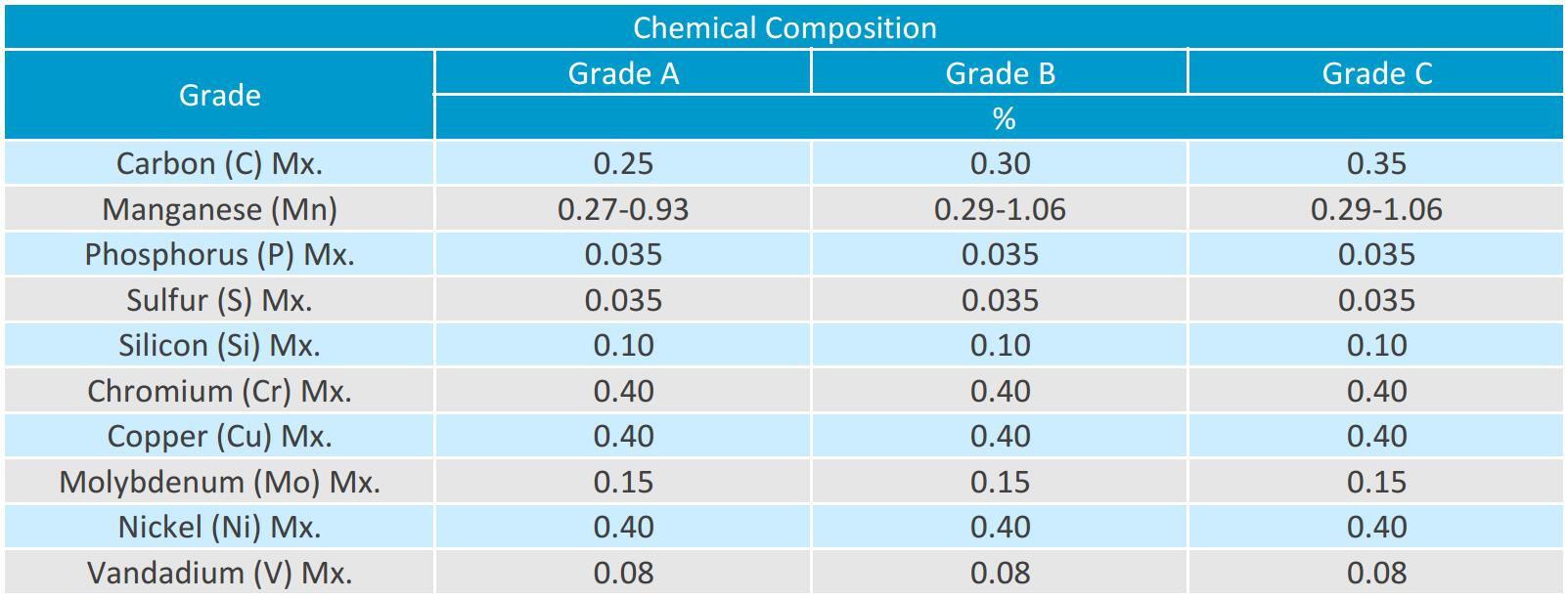 astm a106 b chemical composition